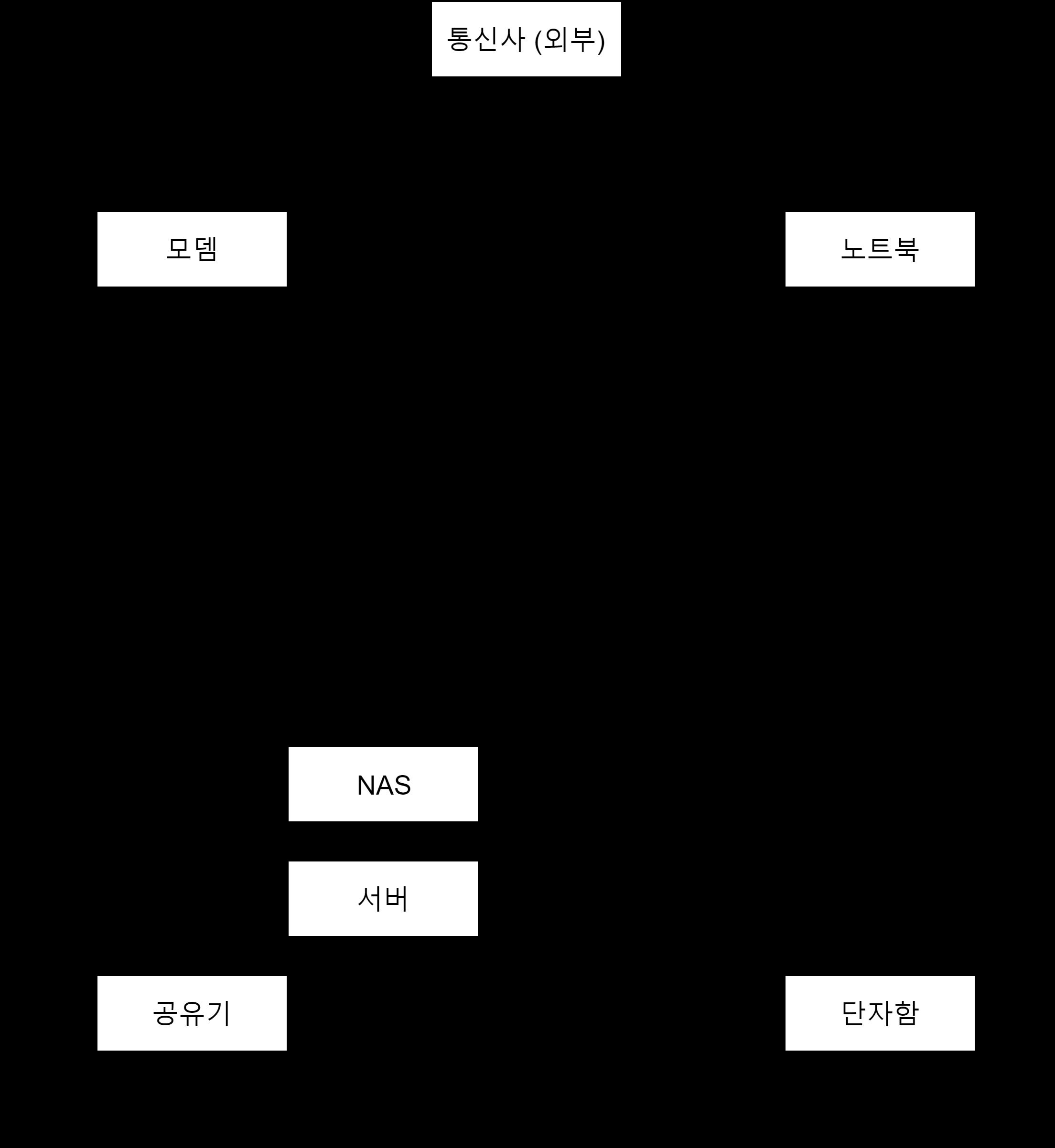집 안의 네트워크 구조 이해하기 Lamanus Archive